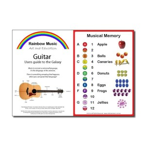 Guitar Users Guide to the Galaxy - Parts of the Guitar - Musical Alphabet