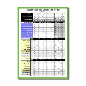 Universal, Scale, Key, Chords Chart